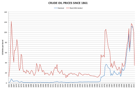 light sweet crude price price of oil wikiwand