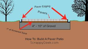 Diy Paver Patio Installation How To Lay A Paver Patio Free Home Decor Techhungry Us
