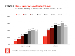 Latest Home Trends 2017 Aia U0027s Latest Home Trends Survey Reports Square Footage Increasing