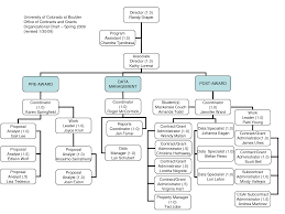 free template for organizational chart organizational chart template free download business contracts organizational chart template free download chart fillable organizational chart download fillable organizational chart medium size download fillable