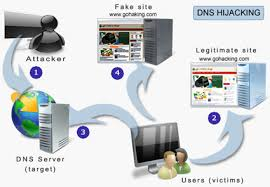 How Dns Works by Dns Hijacking What Is It And How It Works Gohacking