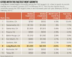 average rent price rents rise anew in long beach which cracks top 10 list of cities