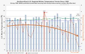 Warmer Atmosphere C3 Agw Global Cooling Pause Hiatus Plateau
