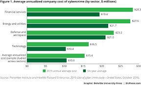 Challenge Risks Cyber Risk Management In Financial Institutions Deloitte Insights