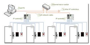 access control sbtelecoms