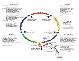 how to pray the rosary st mary catholic church solon iowa