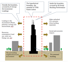 buildings free full text tall building projects sustainability
