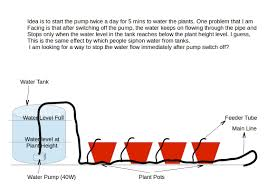 fluid mechanics how to stop water flow in a siphon