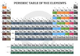 Periodic Table Timeline Periodic Table Of The Elements Cover Photo 22867638 Timeline