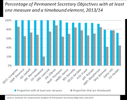 permanent secretary individual performance objectives 2013 14