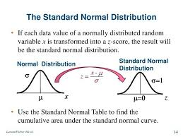 Normal Distribution Z Score Table What Is Standard Normal Distribution Updated 2017