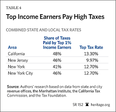 new york state tax table 2016 1 000 people a day why red states are getting richer and blue