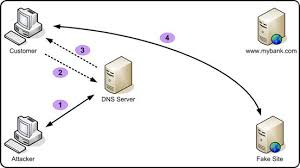 Dns Loops How To Not by How Hackers Redirect Local Web Traffic With Dns Spoofing