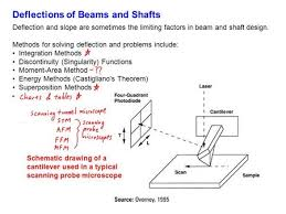 Beam Deflection Table by 6 0 Elastic Deflection Of Beams Ppt Download
