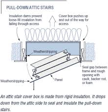 pull down attic stair insulation hearth com forums home