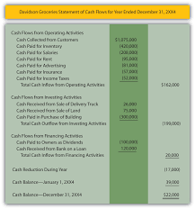 objectives of financial statement analysis 3 4 reporting a balance sheet and a statement of cash flows statement of cash flows by davidson groceries