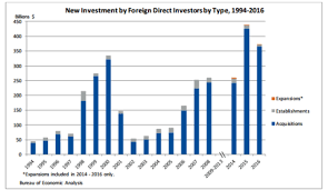 us department of commerce bureau of economic analysis bea releases statistics on foreign direct investments made in
