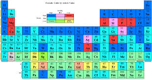 What Does Sn Stand For On The Periodic Table Wikipedia Wikiproject Elements Articles Wikipedia