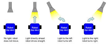 Seeking Robot Date Build A Speedy Light Tracking Robot Bluebot Project 2