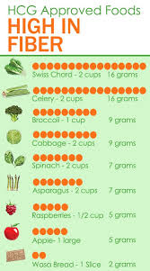 low fibre diet foods list 28 images low residue diet and low