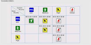 Help Desk Priority Matrix Priority Escalation