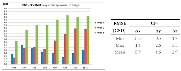 remote sensing free full text an image based approach for the