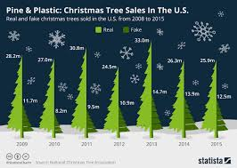 chart pine plastic tree sales in the u s statista
