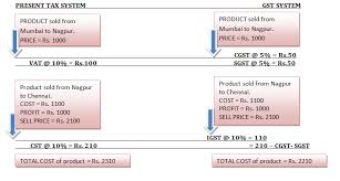 an example of chronological order gst with examples u2013 gst india goods and services tax in india