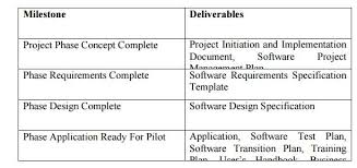 software project management monitoring and control study