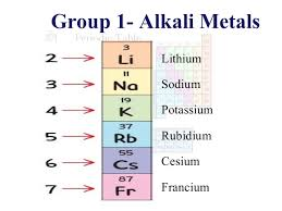 Potassium On Periodic Table Parts Of Periodic Table