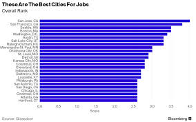 jobs in st louis mo the best us cities for jobs for now zero hedge
