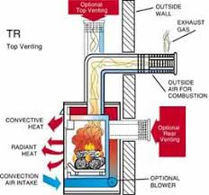 Direct Vent Fireplace Installation by Home Maintenance Proper Venting Of A Fireplace