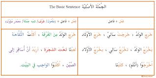 sentence patterns english exercises basic sentence in arabic arabic language blog