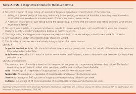 Icd 9 Blind Initial Evaluation Diagnosis And Treatment Of Anorexia Nervosa