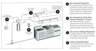 ansul system codes firesuppressionsystemsinabox com