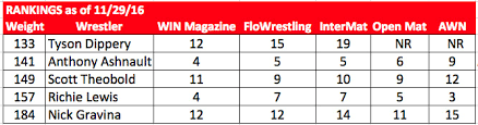 Awn Wrestling Rutgers Wrestling The Polls Don U0027t Like Losing On The Banks