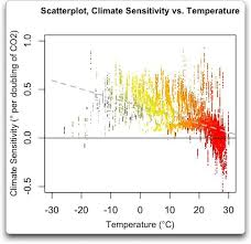 a demonstration of negative climate sensitivity watts up with that