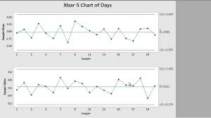 cara membuat grafik integral di excel how to create control charts using minitab 17 youtube