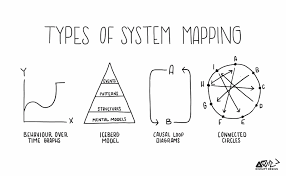 tools for systems thinkers the 6 fundamental concepts of systems