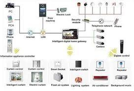 smart home solutions smart home control node power solutions