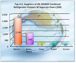 electrical cabinet hs code wit report for hs code 841810 refrigerator freezers world trade daily