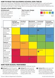 Map Testing Scores California U0027s Schools Report Card More Less Info For Parents