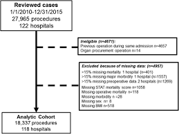 effect of obesity and underweight status on perioperative outcomes
