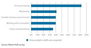 what is key skills when applying for a job the next frontier in data analytics journal of accountancy