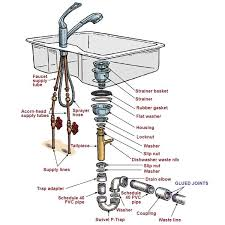 kitchen sink faucet installation moen bathroom faucet parts diagram parts of a kitchen sink 8