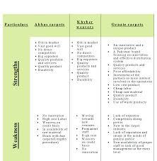 The Carpet Market Carpet Business Plan Project New Businees Plan Marketing Idea