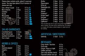 low carb diet infographics visual ly