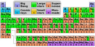 Periodic Table Timeline Nucleosynthesis