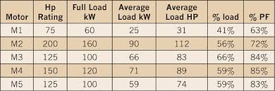 power factor for lighting load motor efficiency power factor and load electrical construction