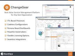 Changegear Service Desk Webinar 3 Ways To Manage U0026 Reduce Incidents